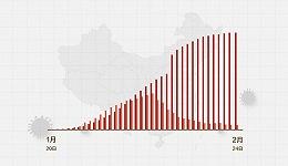 数据 | (截至2月24日24时)新型冠状病毒感染肺炎病例通报例