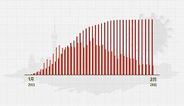 数据   (截至2月28日24时)上海新增确诊0例、累计337例