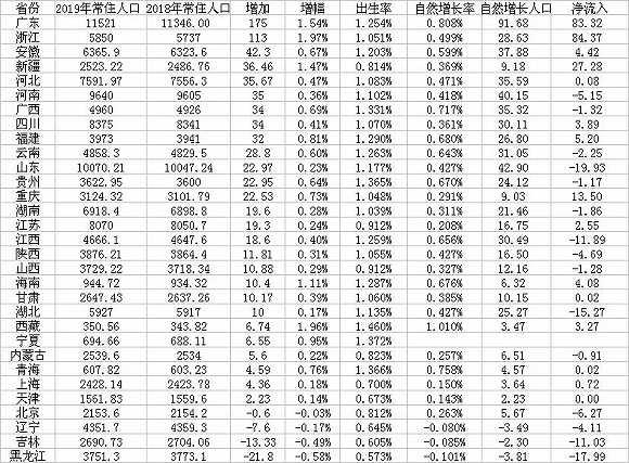 郑州常住人口2019人数_郑州人口结构图