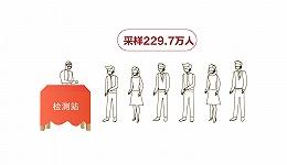 数据 | 北京疫情最全图解:核酸检测累计采样229.7万人
