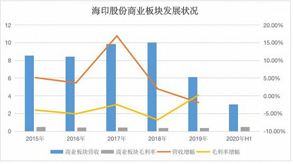老牌企业海印签约广州南站与落后的商业进程