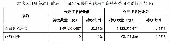 接盘方两家变一家,屹唐同舟逾46亿受让紫光股份5.68%股权