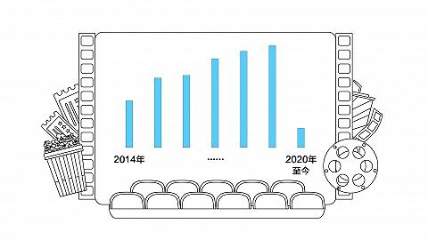 数据 | 国庆档这么猛,全年票房能恢复几成?