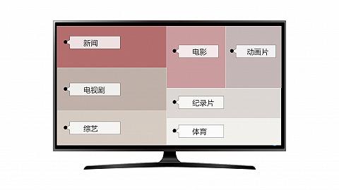 数据 | 2020年大家用电视在看什么?看新闻时长排第二、北上广更爱纪录片