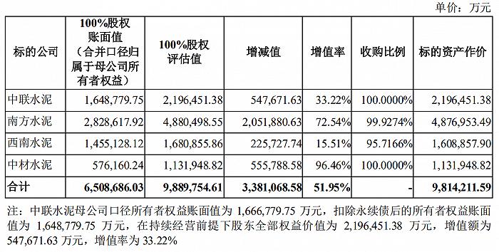千亿水泥巨头来了!天山股份拟作价981亿元收购中国建材水泥资产