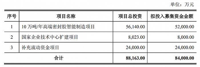 """硅宝科技8亿定增背后的""""普通投资者""""不普通"""