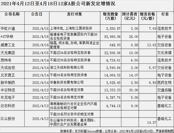 上周A股拟定增募资110亿,中谷物流30亿,*ST华映28亿……