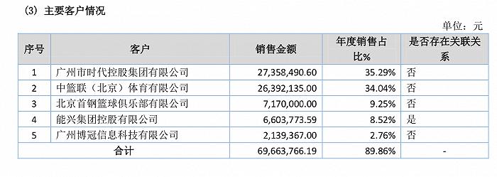 天富娱乐会员广东男篮再冲击三连冠,2020年CBA球队分红减少666万元