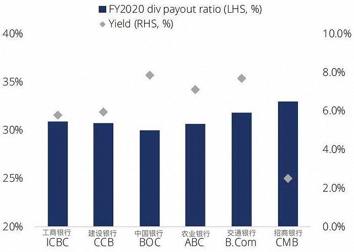"""欧亿OE代理划重点!星展银行二季度看好五大投资方向,为何说中国银行股""""真香""""?"""