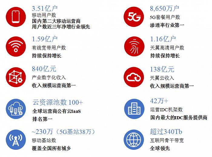 天富平台网址中国电信冲击沪市主板,计划募资544亿