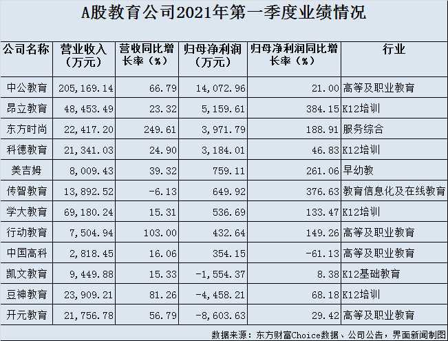 """天富平台网址12只教育股谁能""""重生""""?中公教育业绩最稳,豆神教育去年巨亏超25亿"""