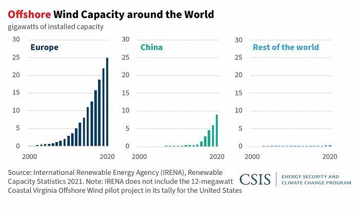 光辉平台地址首次批准800兆瓦大型项目,美国终于打算在海上风电分杯羹?