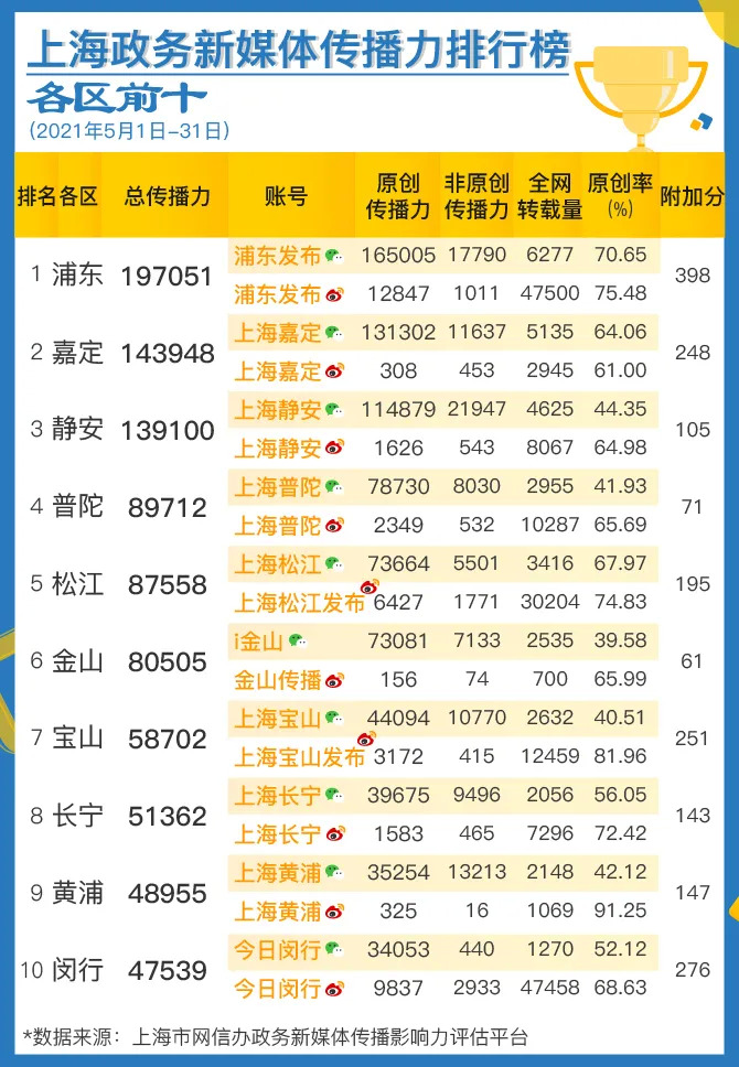 摩登5平台上海政务新媒体5月传播影响力榜单发布
