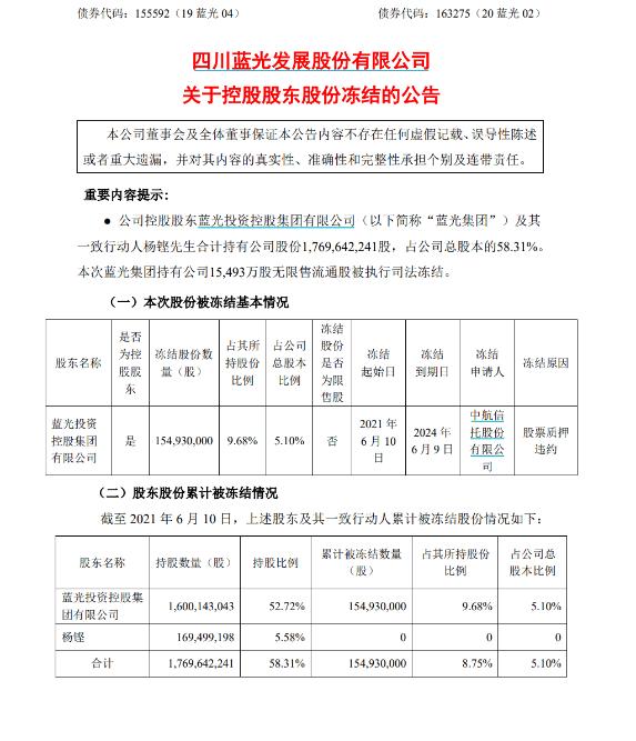天富平台蓝光发展大股东股权质押违约,中航信托抢先冻结了上市公司5.1%股份