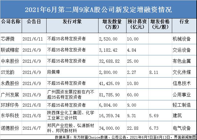 天富代理登录上周A股新发定增超154亿,广州发展60亿居首,中来股份、芯源微等融资扩产