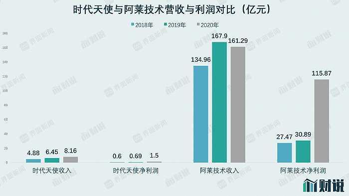 凤凰城平台财说  牙尖上的生意:时代天使400倍市盈率有哪些秘密?