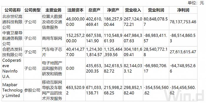 凤凰城平台财说| 业绩亏损、股价新低,热门概念傍身的四维图新为何这么惨?