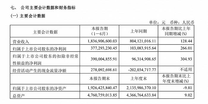 摩臣3在线首页水井坊上半年高档产品营收增长128.22%