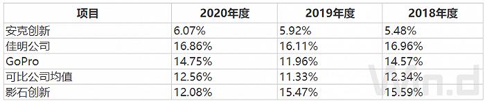 凤凰城平台IPO雷达 | 志在超越GoPro,影石创新上市在即,但这几大风险值得注意