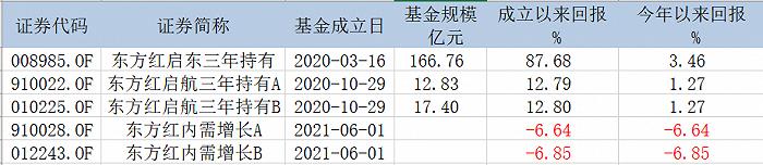 不同产品统一持仓、6月的新基还亏着,东方红李竞又要发新品了