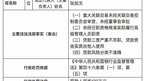 因重大关联交易未经关联交易控制委员会审查等,云南陆良农商行遭罚130万元