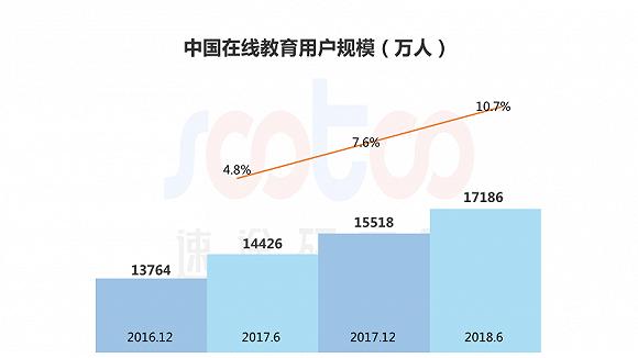 2018年上半年中国在线职业教育行业研究报告
