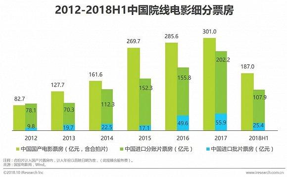 2018国产电影回春, 国产电影、进口电影分账模式分析