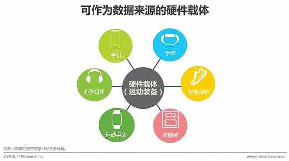 2018年中国运动大数据行业研究报告