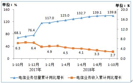 电信业务总量 计量经济_计量业务模型图