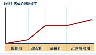 天津地铁大提速,东部享最大红利,未来科技城一口气要通三条