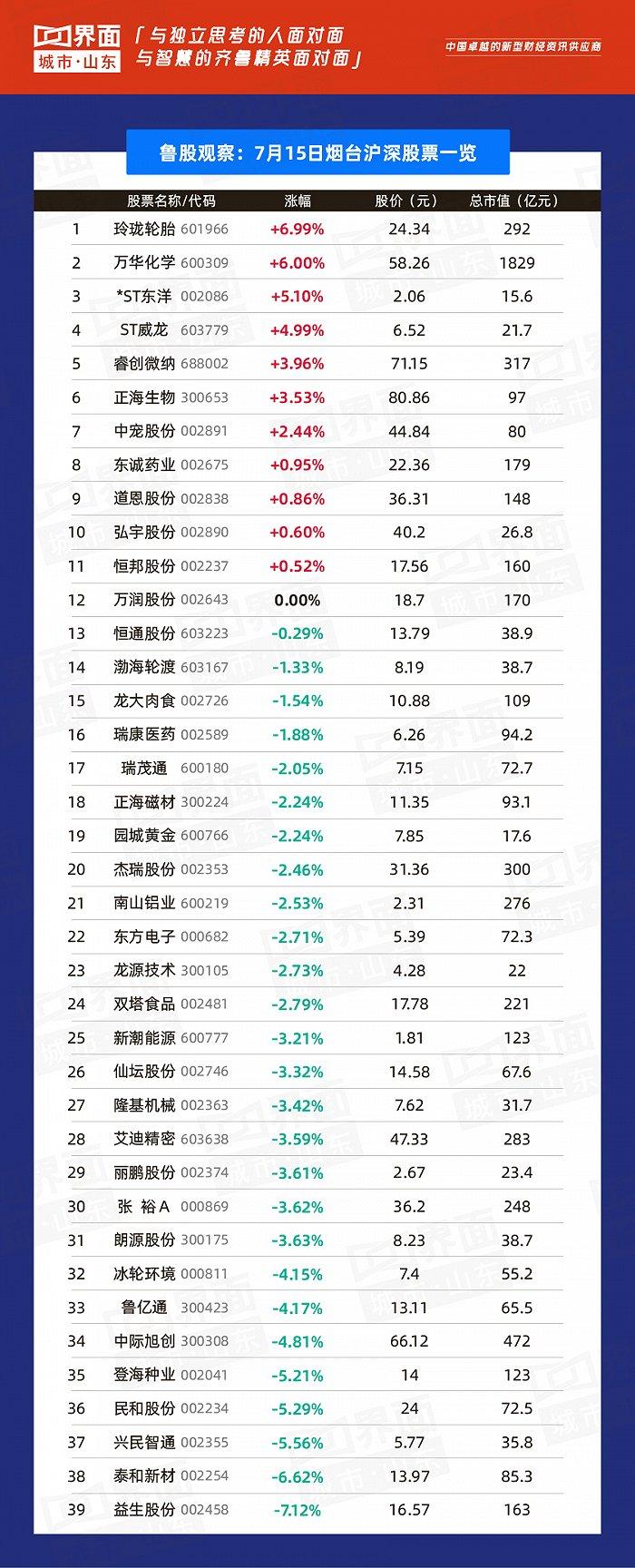 鲁银投资股票:鲁股观察   7月15日:山东44只个