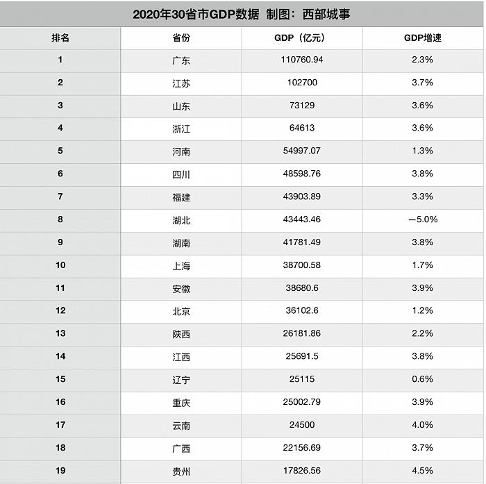 江西各市gdp排名2020年_七普之后,湖南湖北江西38个城市人口-人均GDP排名更新了