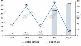 1月投资市场整体环比下降,半导体及电子设备行业成为热门领域