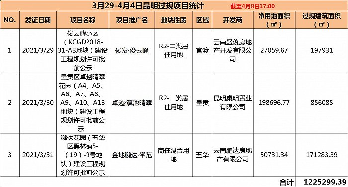 北辰财富中心:观楼   上周昆明新房供应节奏放缓,3