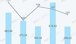 8月127笔并购涉及近300亿,17笔交易广东省位列第一